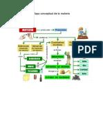 Mapa Conceptual de La Materia
