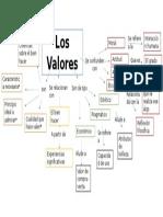 Mapa Conceptual Formación en valores