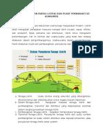 Sistem Penyaluran Energi Listrik Dari Pusat Pembangkit Ke Konsumen