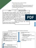 Consecuencias Juridicas de La Conducta Punible Mapa Conceptual
