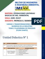 Unid 1 Tema 2 Flujograma de Procesos 26-02-15