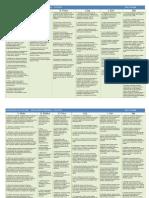 Criterios de evaluación EPO por ciclos y áreas