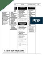 PMBOK Mapas Procesos Comunicaciones