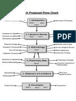 Research Proposal Flowchart
