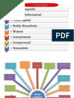 Carta Kecerdasan Pelbagai Kanak-Kanak (Multiple Inteligence Chart)