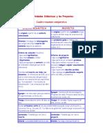Las Unidades Didácticas y Los Proyectos