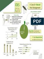 Biopesticides Infographic