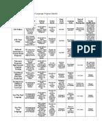 comparison-and-contrast-of-language-program-models