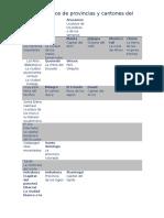 Calificativos de Provinvias y Cantones