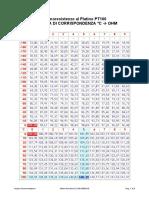 Termoresistenze al Platino PT100_Tabella Ohm_Gradi_Celsius.pdf
