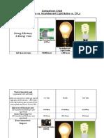 Comparison Chart LED CFL IL.doc