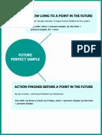 Future Perfect Infographic