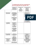 Matriz Para La Elaboración de Los Acuerdos de Convivencia en El Aula de 3ro Sección