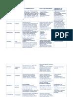 Medicamentos Farmacos Resumen 1