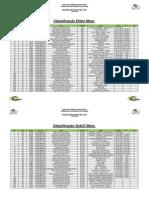 Classificações Nacional XCO 2010 - Corrida C3