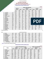 Season and Crop Report of Tamil Nadu