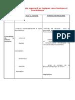 Tableau de Synthèse Opposant Les Logiques Néo-classique Et Keynésienne