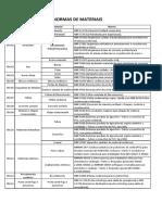 CM - Catalogo de Materiais