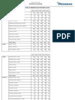 Total de Alunos Matriculados Pdi 2011 2016