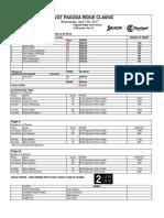 2017 Pagoda Ridge Classic Results