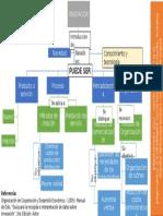 Teoria General Innovacion (Mapa)