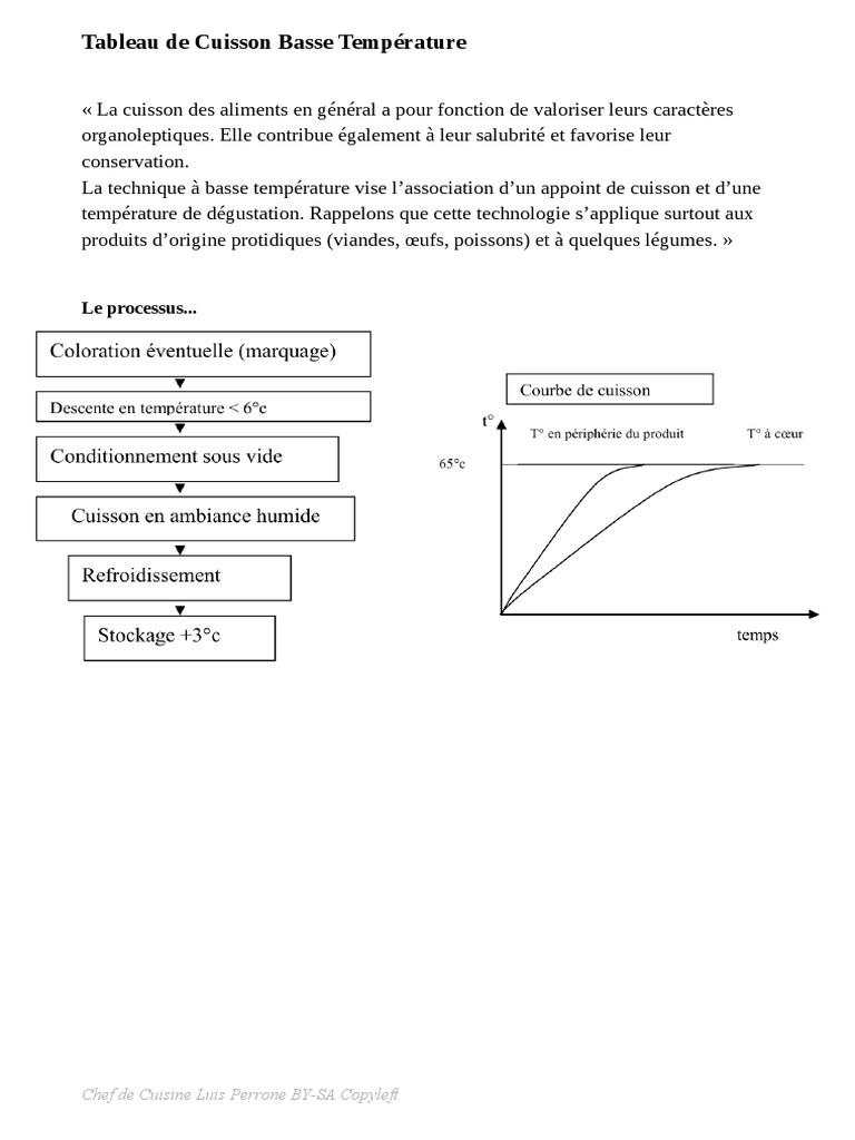 Chef Luis Perrone Tableau De Cuisson Basse Temperature Enseignement Des Mathematiques Nature