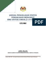 Jadual Pengelasan Status Pmkn Mikut BMI-untuk Umur LELAKI (5-19 Tahun)