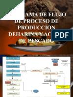 Diagrama de Flujo de Proceso de Produccion Deharina