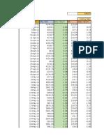 Beta Calculation of fmcg