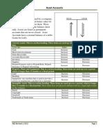 Asset Accounts with Normal Balances