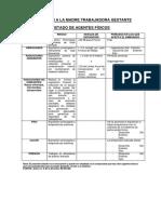 GT Proteccion a la mujer trabajadora gestante - listado de agentes físicos.pdf