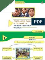 Piscología Evolutiva (Primera y Segunda Infancia)