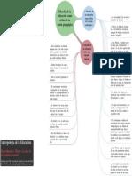 Mapa Mental 1 La Filosofia de La Educacion Como Critica de La Razon Pedagogica