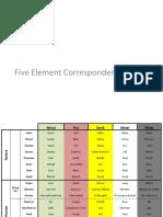 Five Element Correspondances
