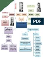 Mapa Mental historia de la psicología