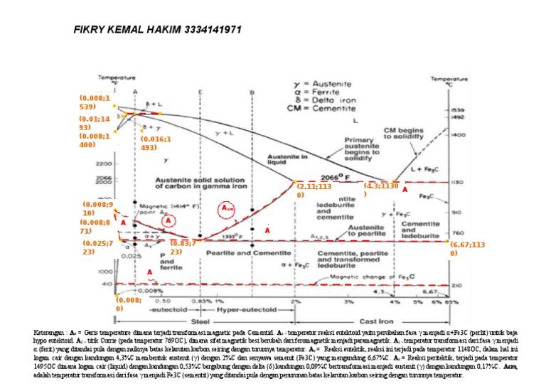Diagram fasa fe3c ccuart Gallery