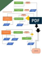 Diagrama de Flujo Fet