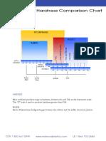 Plastic Hardness Comparison Chart