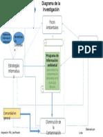 Diagrama A