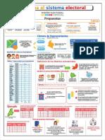 infografia propuestas para reforma del sistema electoral