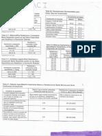 TABLAS diseño de mexcla ACI.pdf
