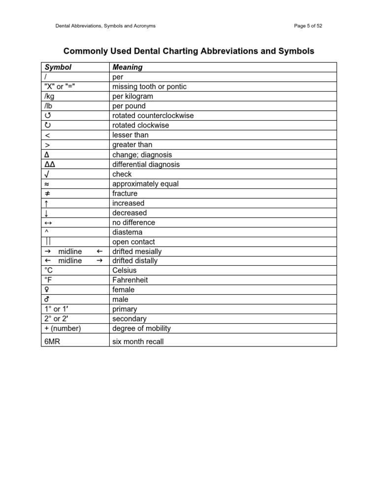 Dental Practice Abbreviations Dentures Dentistry