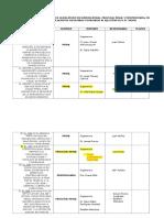 Cuadro de Principales Decretos Legislativos en Materia Penal (2016-2017) -Modificatorias-