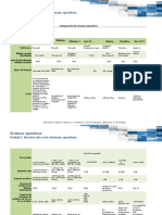 Comparacion de Sistemas Operativos (1)