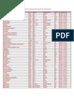 Tabla de Informacion General de Aeropuertos