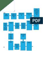 Diagrama de Flujo Seminario II