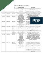 professional development activities