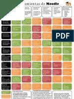 Guía de herramientas de Moodle para profesores