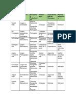 Tabela de Sites Educativos