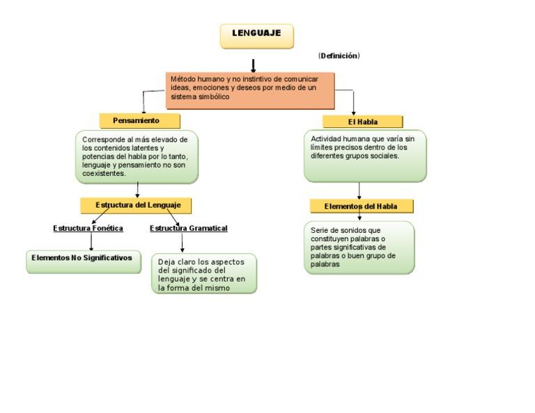 Mapa Conceptual Doc